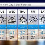 Weather Conditions in New York throughout the Year