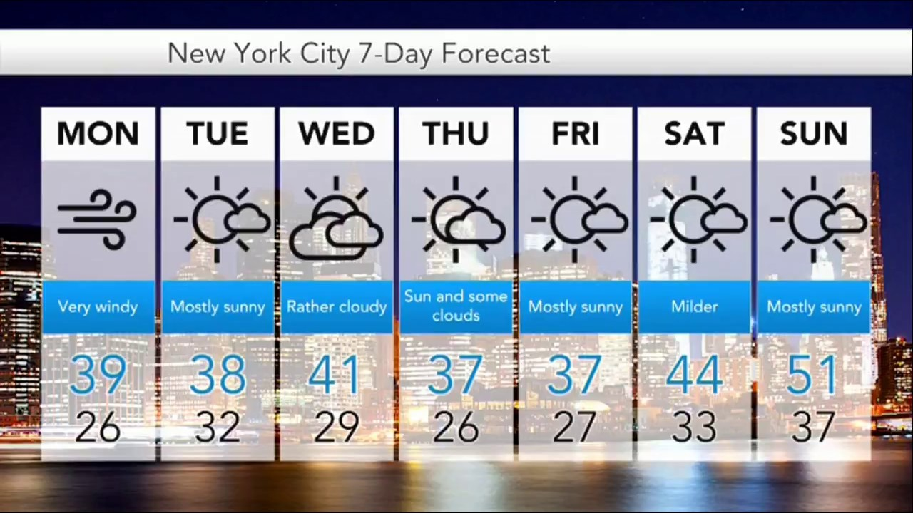 New York Weather Forecast Archives New York City Daily News Updates